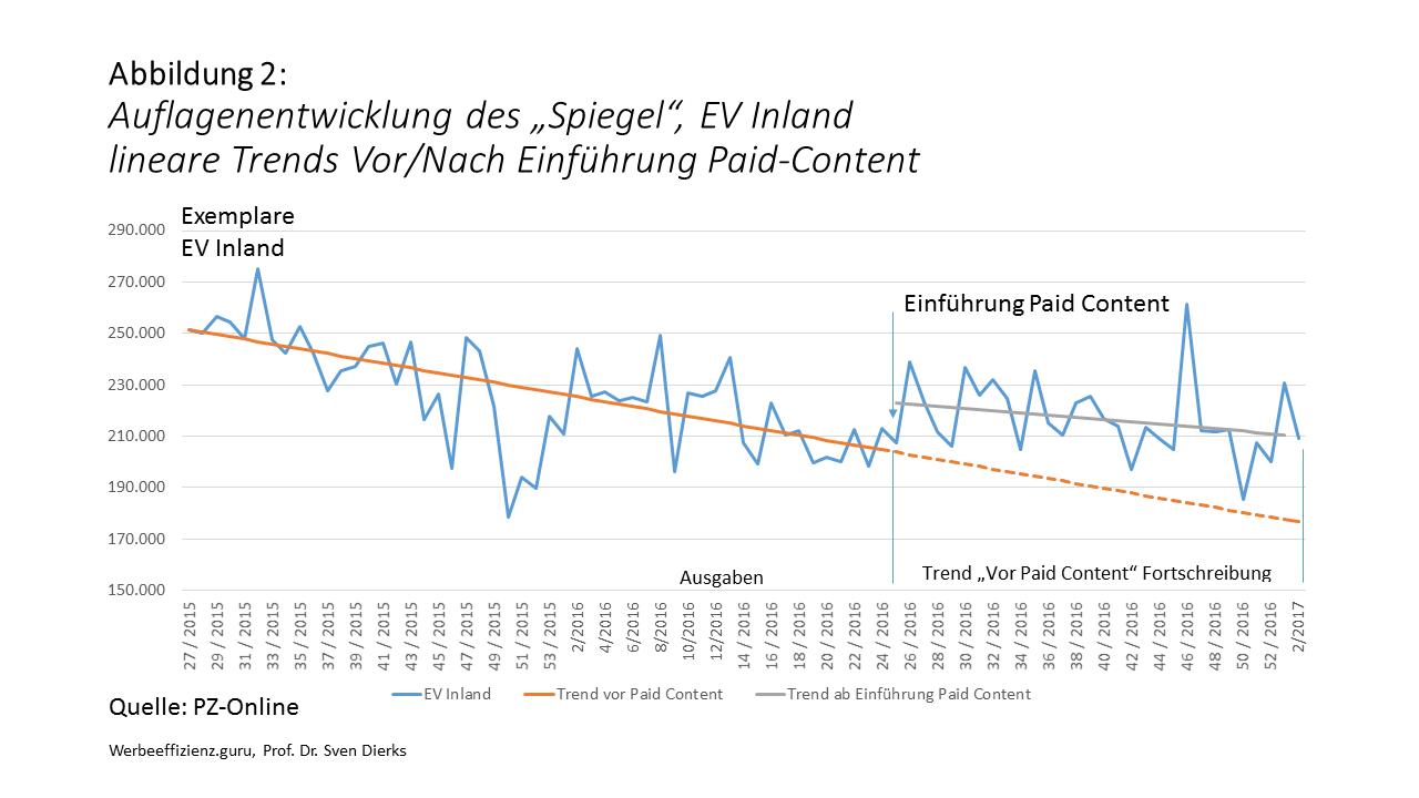 Nach Einführung von Paid Content schwächt sich der Auflagenverlust ab